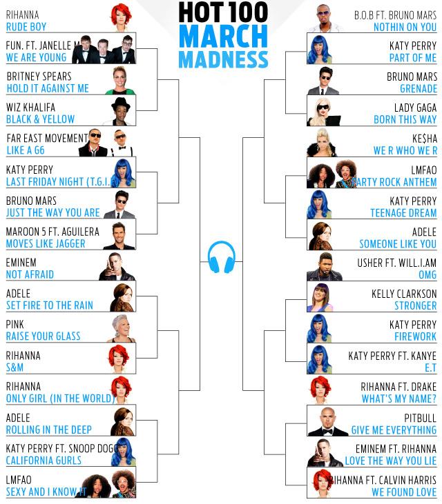 Eminem,Billboard,Adele,Rihanna